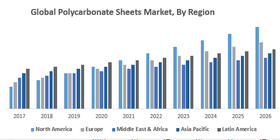 Global Polycarbonate Sheets Market, By Region
