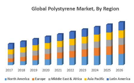 Global Polystyrene Market, By Region