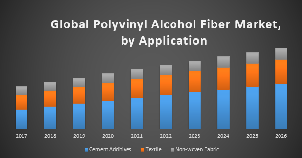 Global Polyvinyl Alcohol Fiber Market