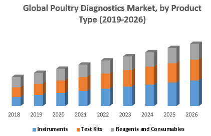 Global Poultry Diagnostics Market, by Product Type