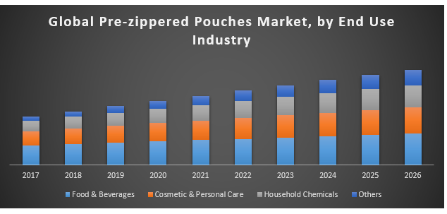 Global Pre-zippered Pouches Market