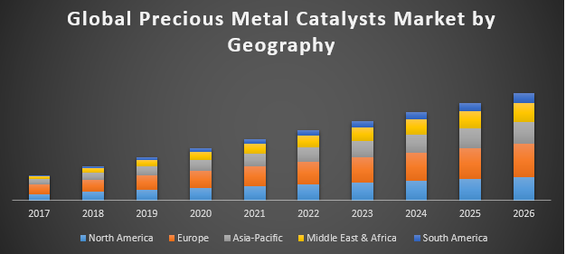 Global Precious Metal Catalysts Market