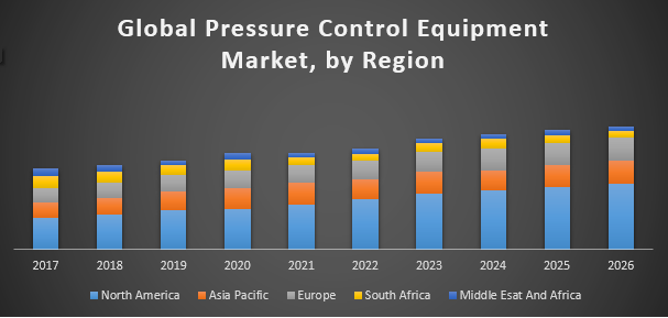 Global Pressure Control Equipment Market