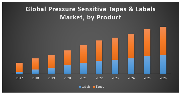 Global Pressure Sensitive Tapes & Labels Market