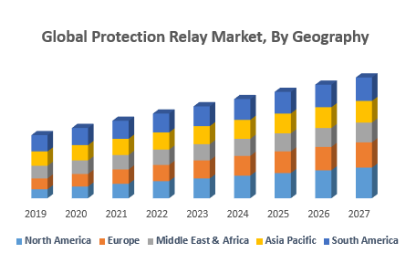 Global Protection Relay Market, By Geography