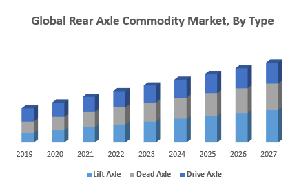 Global Rear Axle Commodity Market, By Type