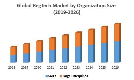 Global RegTech Market by Organization Size