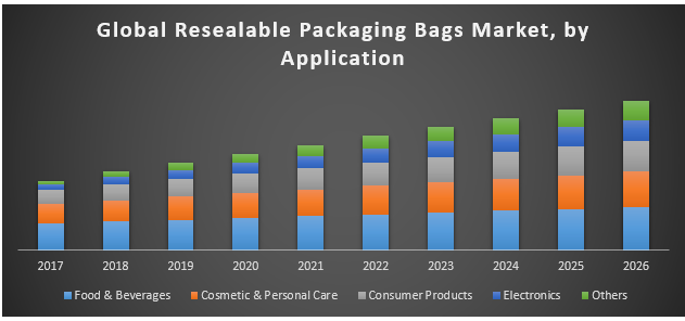 Global Resealable Packaging Bags Market