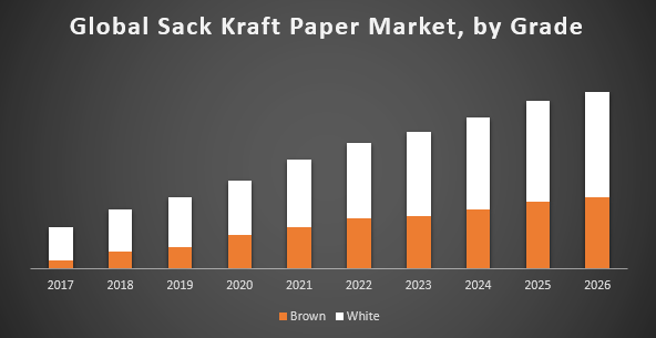 Global Sack Kraft Paper Market