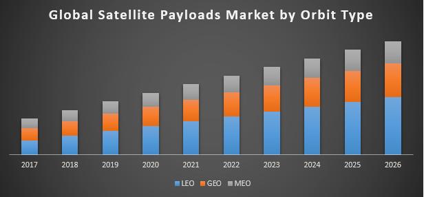 Global Satellite Payloads Market