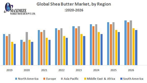 Global-Shea-Butter-Market-by-Region