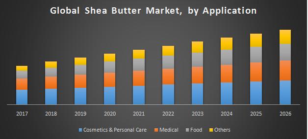 Global Shea Butter Market