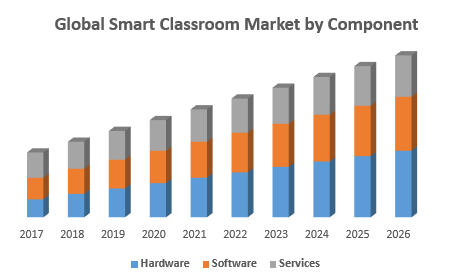 Global Smart Classroom Market by Component