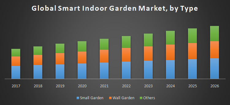 Global Smart Indoor Garden Market