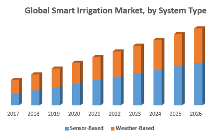 Global Smart Irrigation Market, by System Type