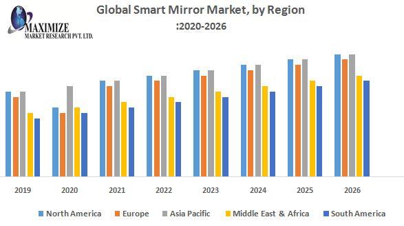 Global-Smart-Mirror-Market-by-Region
