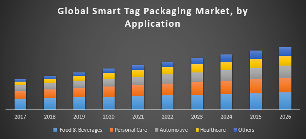 Global Smart Tag Packaging Market