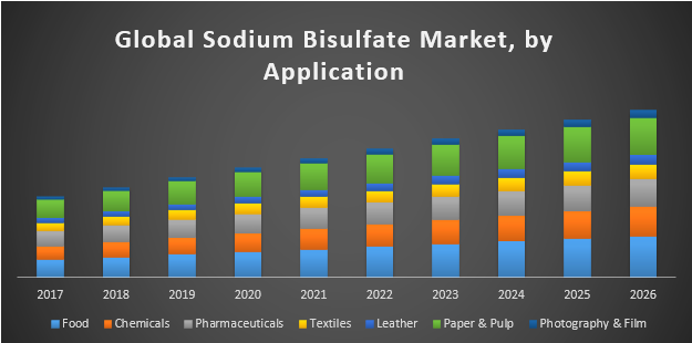 Global Sodium Bisulfate Market