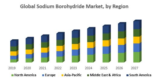 Global Sodium Borohydride Market, by Region
