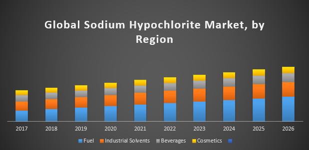 Global Sodium Hypochlorite Market