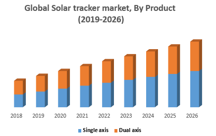 Global Solar tracker market, By Product