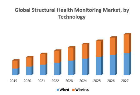 Global Structural Health Monitoring Market, by Technology