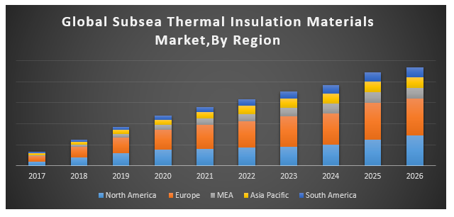 Global Subsea Thermal Insulation Materials Market