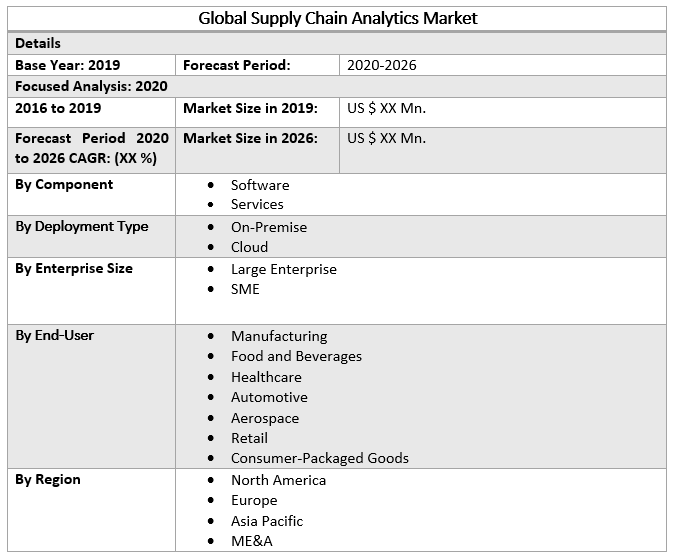 Global Supply Chain Analytics Market