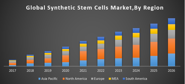 Global Synthetic Stem Cells Market