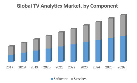 Global TV Analytics Market, by Component