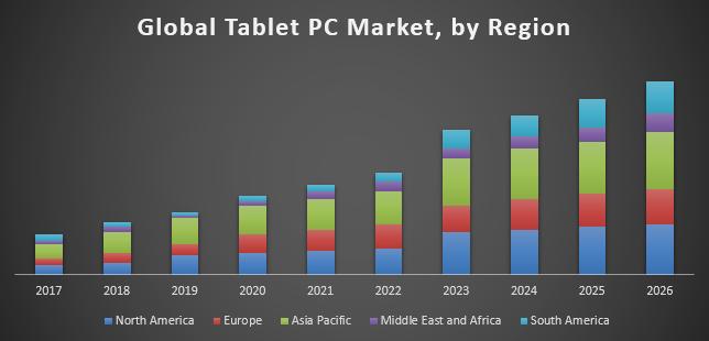 Global Tablet PC Market