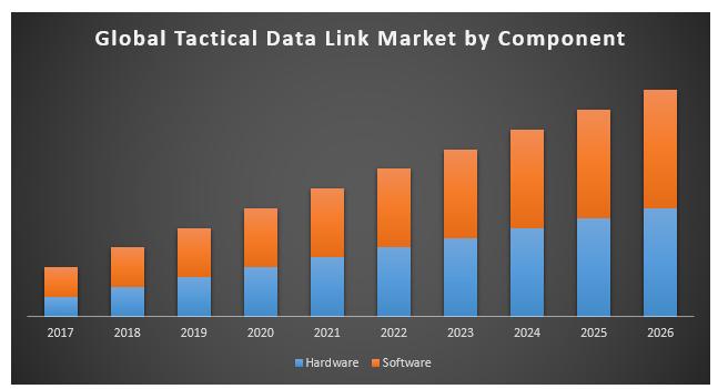 Global Tactical Data Link Market