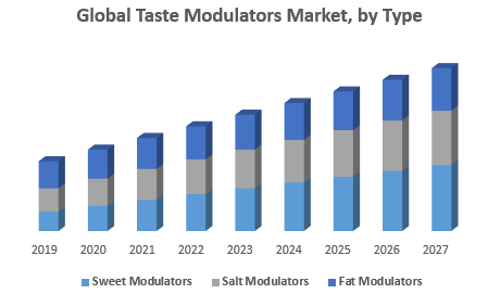 Global Taste Modulators Market, by Type