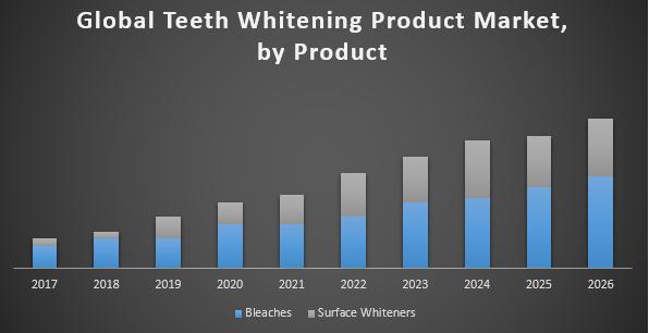 Global Teeth Whitening Product Market