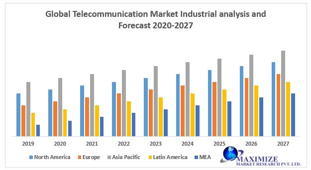 Global Telecommunication Market