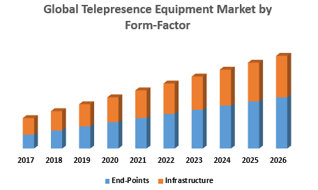 Global Telepresence Equipment Market by Form-Factor