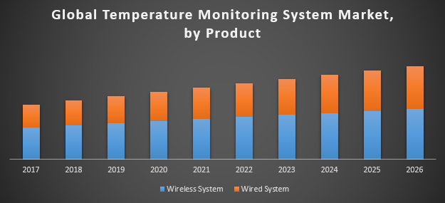 Global Temperature Monitoring System Market