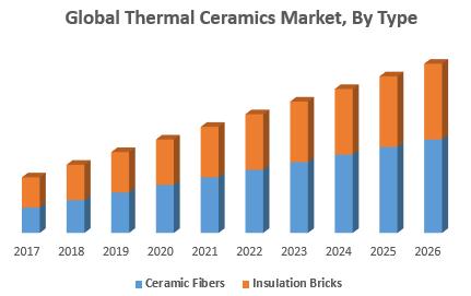 Global Thermal Ceramics Market, By Type