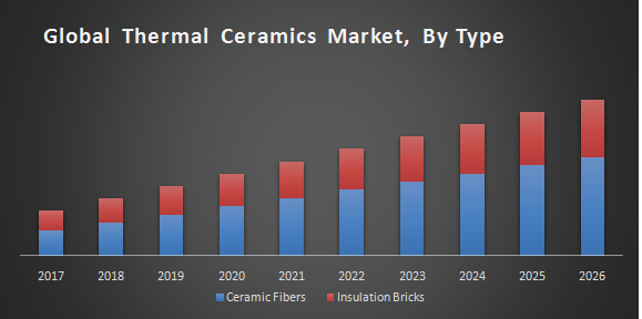 Global Thermal Ceramics Market