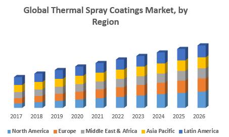 Global Thermal Spray Coatings Market, by Region