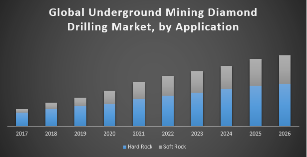 Global Underground Mining Diamond Drilling Market