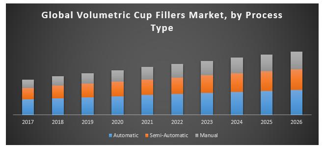Global Volumetric Cup Fillers Market