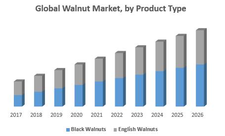 Global Walnut Market, by Product Type