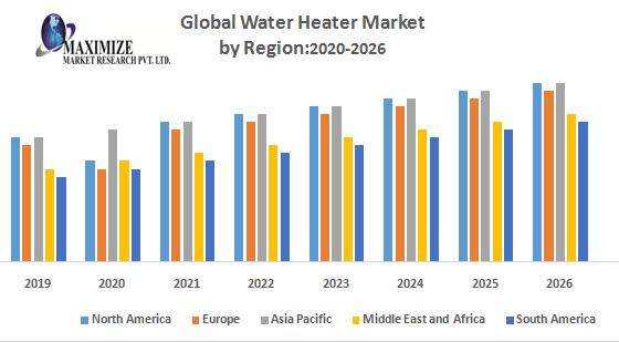 Global Water Heater Market : Industry Analysis and Forecast (2019-2026)