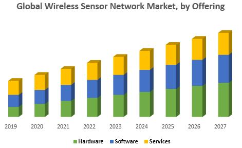 Global Wireless Sensor Network Market, by Offering