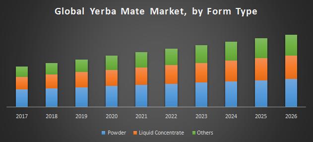 Global Yerba Mate Market