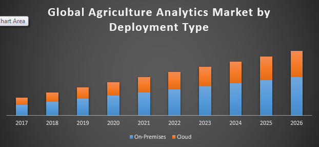 Global agriculture analytics market