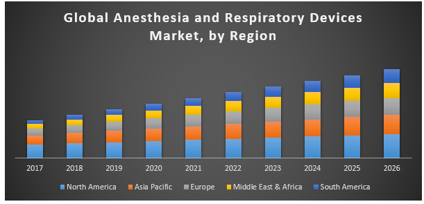 Global anesthesia and respiratory devices market
