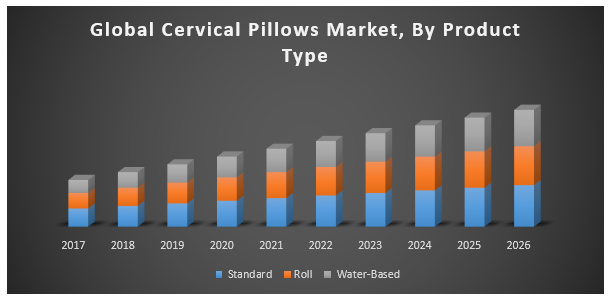 Global cervical pillows market