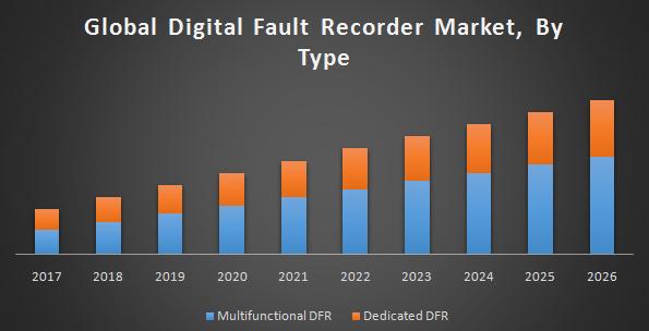 Global digital fault recorder market
